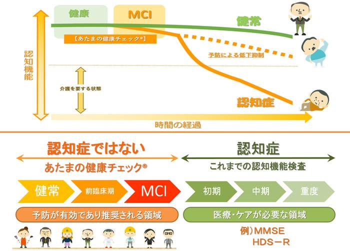 簡易認知機能スケール あたまの健康チェック (MCI Screen)の画像1