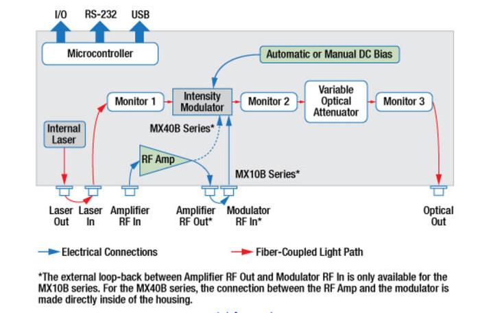 デジタルトランスミッタ、40 Gb/s ThorLabs  MX40Bの画像3