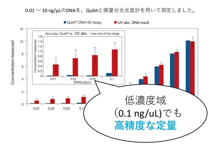 蛍光強度による核酸濃度測定 Qubit *訪問利用は要相談の画像1